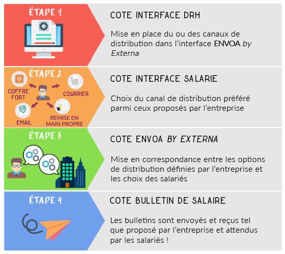 etapes principales dématérialisation bulletins salaire ENVOA